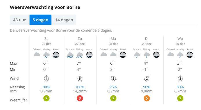 De weersverwachting voor Borne de komende dagen