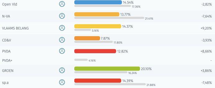 De zeer voorlopige score voor het Vlaams parlement