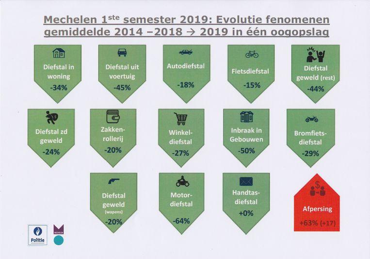 Een vergelijking tussen het eerste semester van dit jaar en het gemiddelde van de vijf voorgaande jaren.