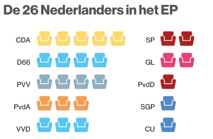 c20dd7ce6b5e51 Partijen met dezelfde kleur stoel belanden samen met elkaar in het Europees  Parlement