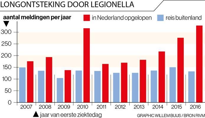 Het aantal legionellabesmettingen per jaar.