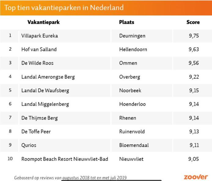 De top tien van beste vakantieparken van Nederland