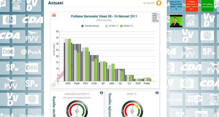 De laatste politieke barometer van onderzoeksbureau Synovate. (screenshot) Beeld