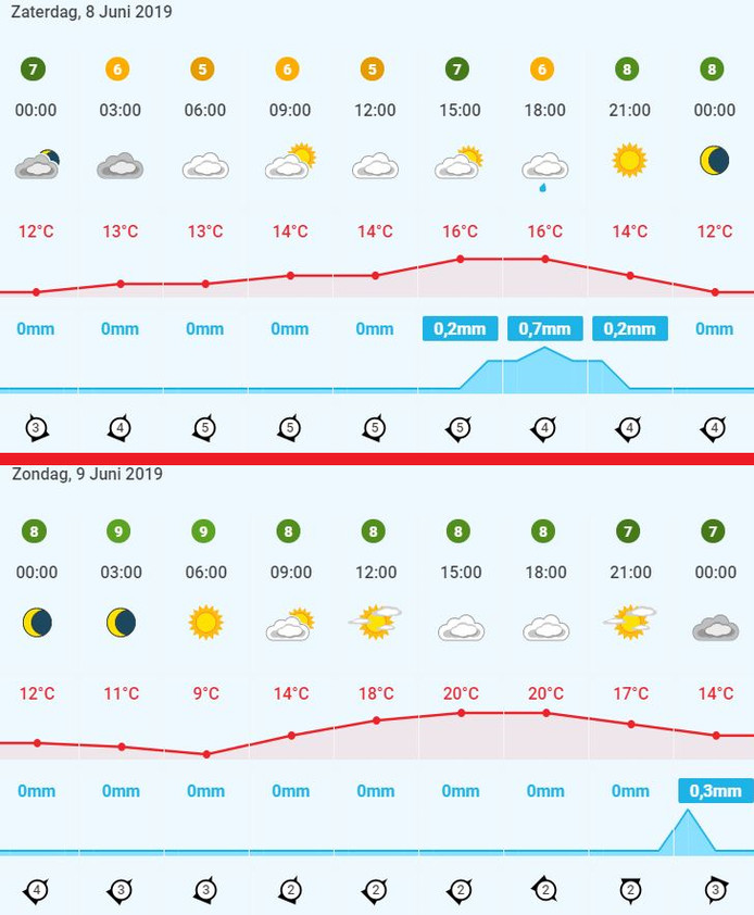 De weersvoorspellingen voor Enschede dit weekend volgens Weerplaza