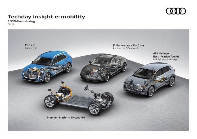 De vier elektrische platforms van Audi