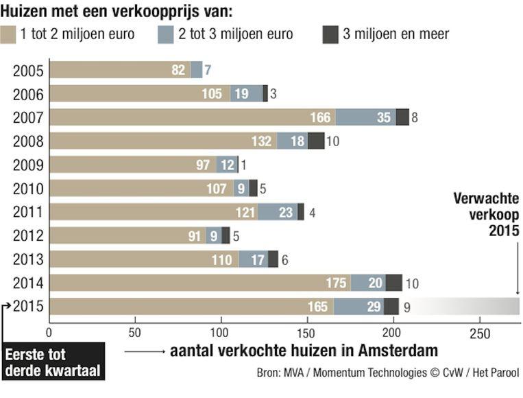 Bron MVA/ Momentum Technologies Beeld Chantal van Wessel/ Het Parool