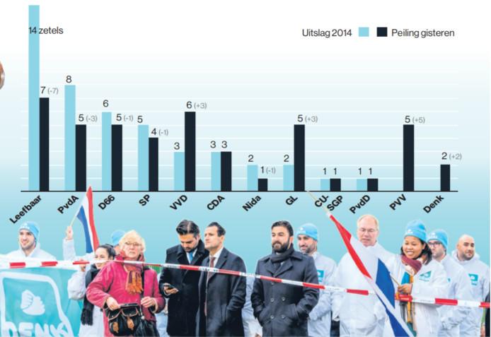 DENK-leiders staan achter een afzetting als concurrent PVV voor de Essalam moskee zijn kandidaten voorstelt.
