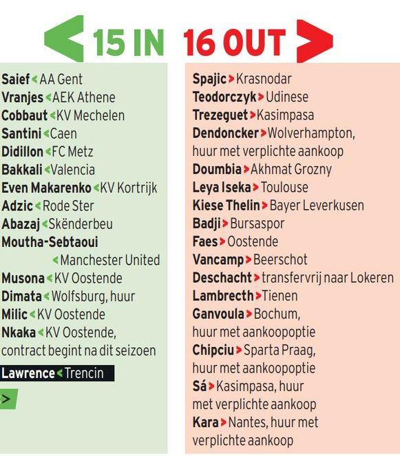 Een (voorlopige) stand van zaken wat de transfers bij Anderlecht betreft.