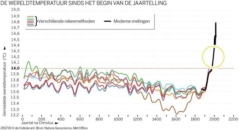In de wereldtemperatuur sinds het begin van de jaartelling is een duidelijke piek te zien sinds de tweede helft van de twintigste eeuw. Beeld Nature Geoscience