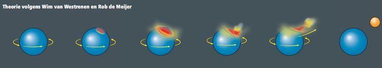 Theorie volgens Wim van Westrenen en Rob de Meijer. De aarde draait sneller rond dan nu. (1 dag = 5,7 uur). Een kernexplosie (afbeelding 2) in de aardmantel geeft net die extra zet om een stuk aardkorst weg te blazen (afbeelding 3, 4 en 5). Daaruit ontstaat de maan. Beeld Trouw: Michel van Elk. Bron: Nature