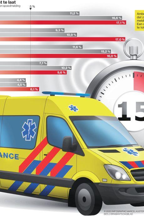 Ambulance bij spoedrit steeds vaker niet binnen het kwartier ter plaatse