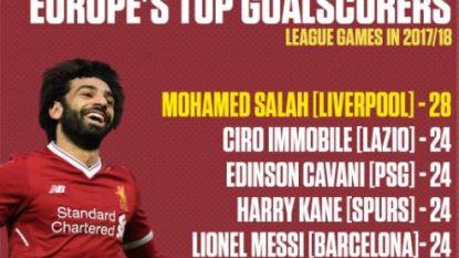 Niemand doet dit seizoen voorlopig beter: Salah scoort 4 keer in 5-0 zege Liverpool en laat topspitsen achter zich