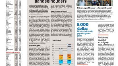 Belgische bedrijven minder gul voor aandeelhouders