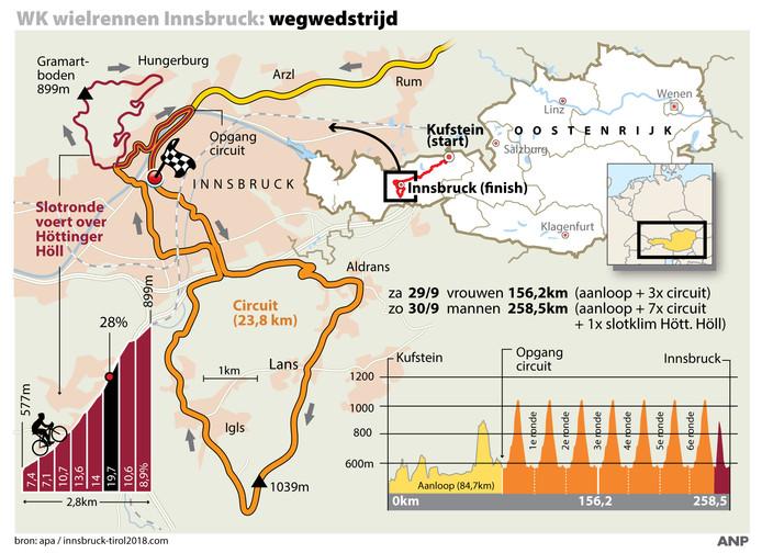Het profiel van de wegwedstrijd bij het WK in Innsbruck.