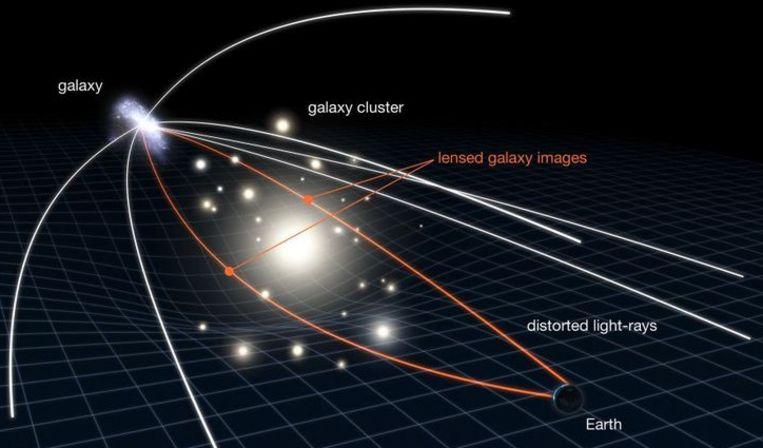 De werking van een zwaartekrachtlens. Foto: NASA Beeld