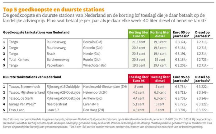 De tabel met goedkoopste en duurste tankstations van Nederland, onderzocht door de ANWB.