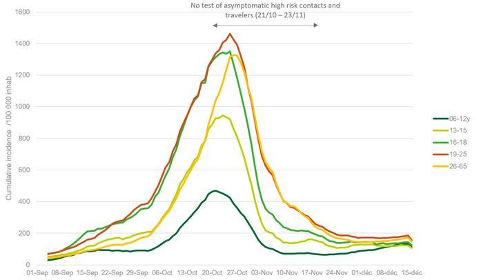Evolutie van de cumulatieve 7 dagen-incidentie per leeftijdsgroep (focus op jonge leeftijdsgroepen) per 100 000 inwoners in die leeftijdsgroep, per regio.