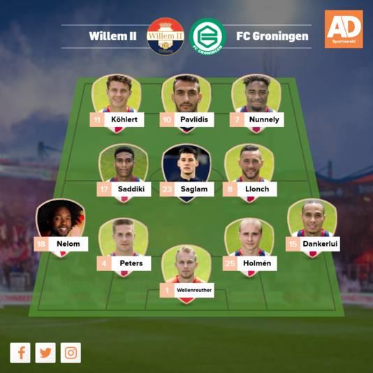 Opstelling Willem II.