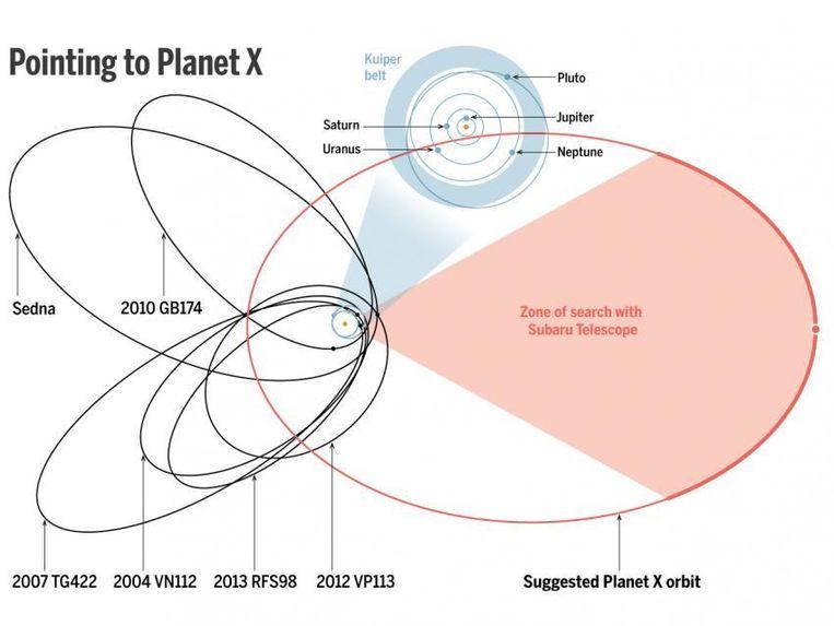 Het cluster van objecten dat de wetenschappers bestudeerden. Beeld JPL; BATYGIN AND BROWN/CALTECH; (DIAGRAM) A. CUADRA/SCIENCE
