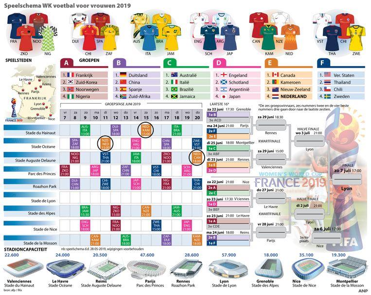 Speelschema WK in Frankrijk, met stadions en de tenues van deelnemende landen. Klik op de afbeelding om te vergroten. Beeld null
