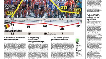 Peloton krimpt, maar België groeit