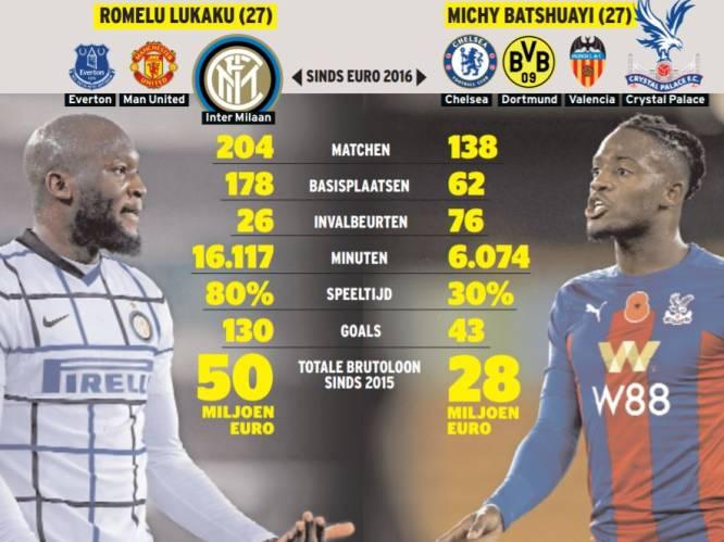 Batshuayi is vierde keus bij zijn club: zigzaggen terwijl Lukaku rechtdoor spurt