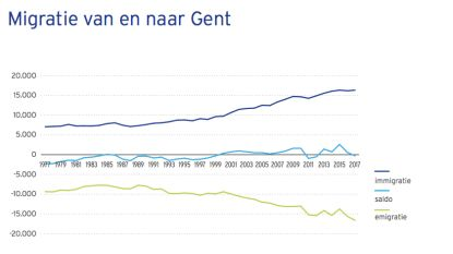 Gent had nooit meer stadsverlaters én nieuwkomers