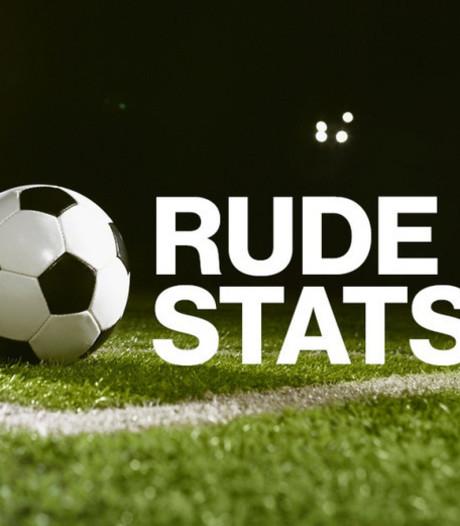 14 clubs is hoogste aantal in 14 jaren