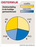 Zetelverdeling in de Oisterwijkse gemeenteraad.