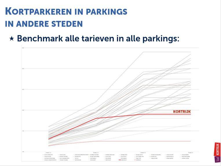 kortparkeren: grafiek die aantoont dat Kortrijk bij de goedkoopste centrumsteden blijft