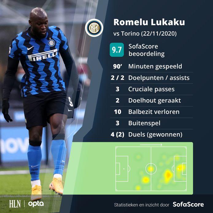 Romelu Lukaku was andermaal in grootse doen bij Inter.