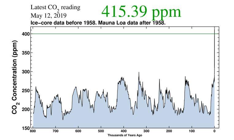 """""""Dit is de eerste keer in de menselijke geschiedenis dat de aarde meer dan 415 ppm CO2 meemaakt."""""""