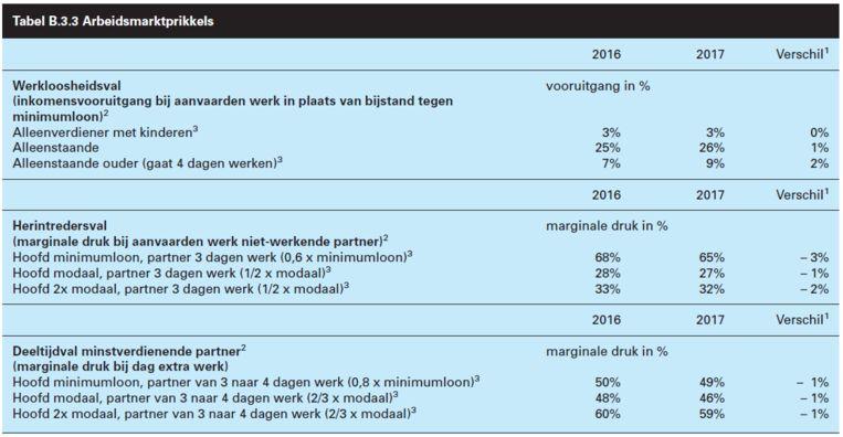 De tabel 'Arbeidsmarktprikkels' Beeld Rijksbegroting SZW
