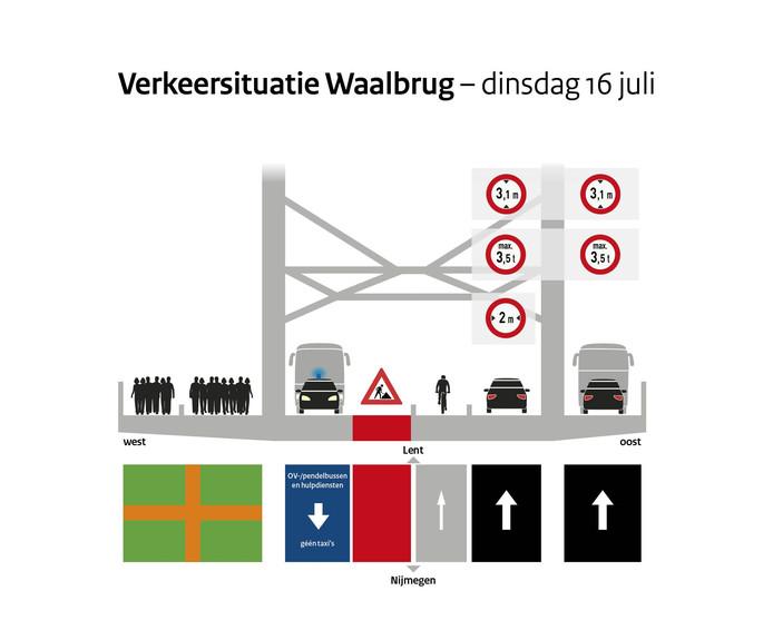 Verkeerssituatie op de Waalbrug op dinsdag 16 juli.