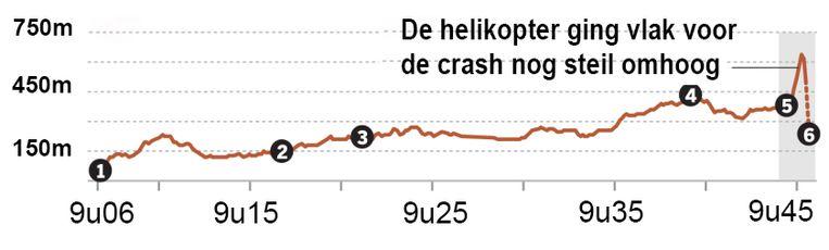 Uit onderzoek van de NTSB blijkt dat de piloot met een hoge landingssnelheid probeerde te dalen, net voor de fatale crash.