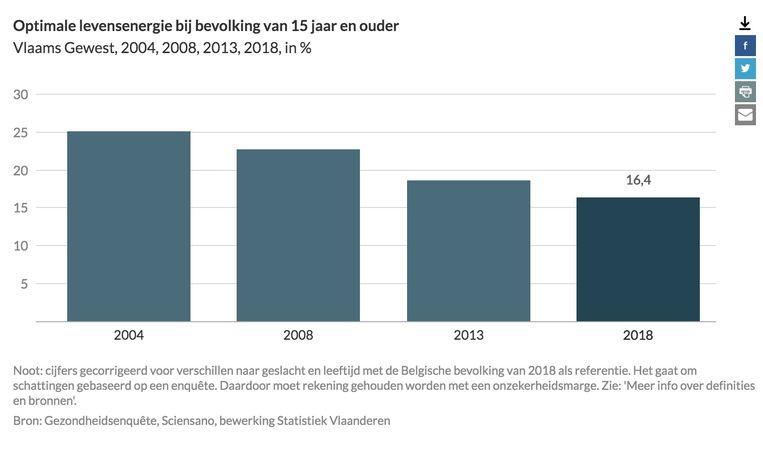 Het aandeel Vlamingen met een 'optimale levensenergie' neemt jaar na jaar af.