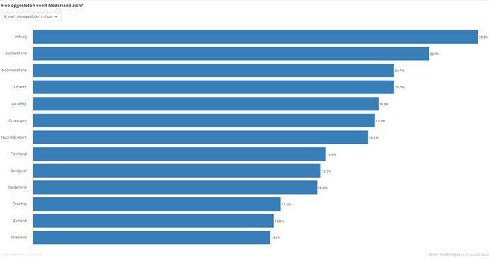 In Limburg voelen gemiddeld de meeste mensen zich opgesloten.