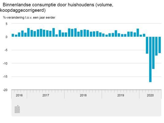 Consumentvertrouwen september CBS