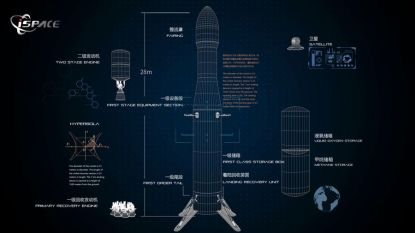 China toont particulier ontwikkelde herbruikbare ruimteraket Hyperbola-2