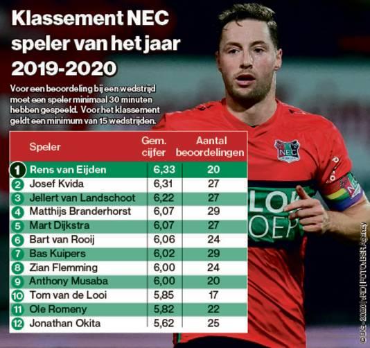 Het spelersklassement van NEC.
