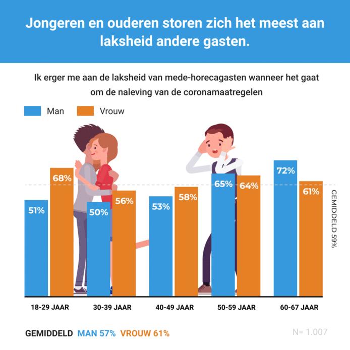 Percentages van terrasgangers die zich ergeren aan de laksheid van medegasten, per leeftijdsgroep.