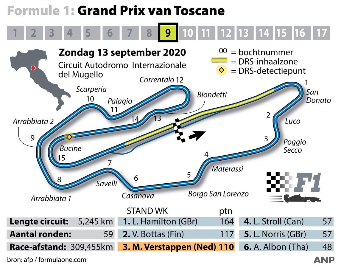 Het circuit van de Grand Prix van Toscane op Mugello.