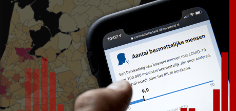 Nederland nadert grens van 300.000: binnen twee weken 100.000 besmettingen erbij