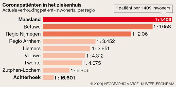 De Achterhoek telt relatief heel weinig patiënten met coronaklachten in het ziekenhuis. Dit zijn de cijfers van donderdag.