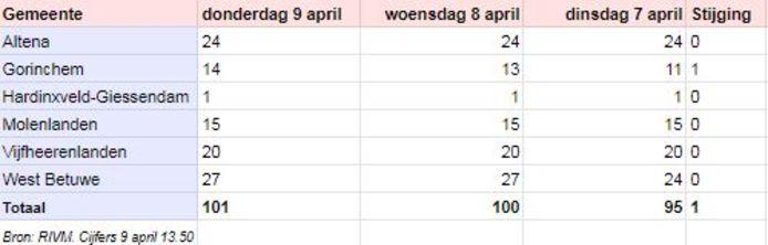 De cijfers van 9 april.