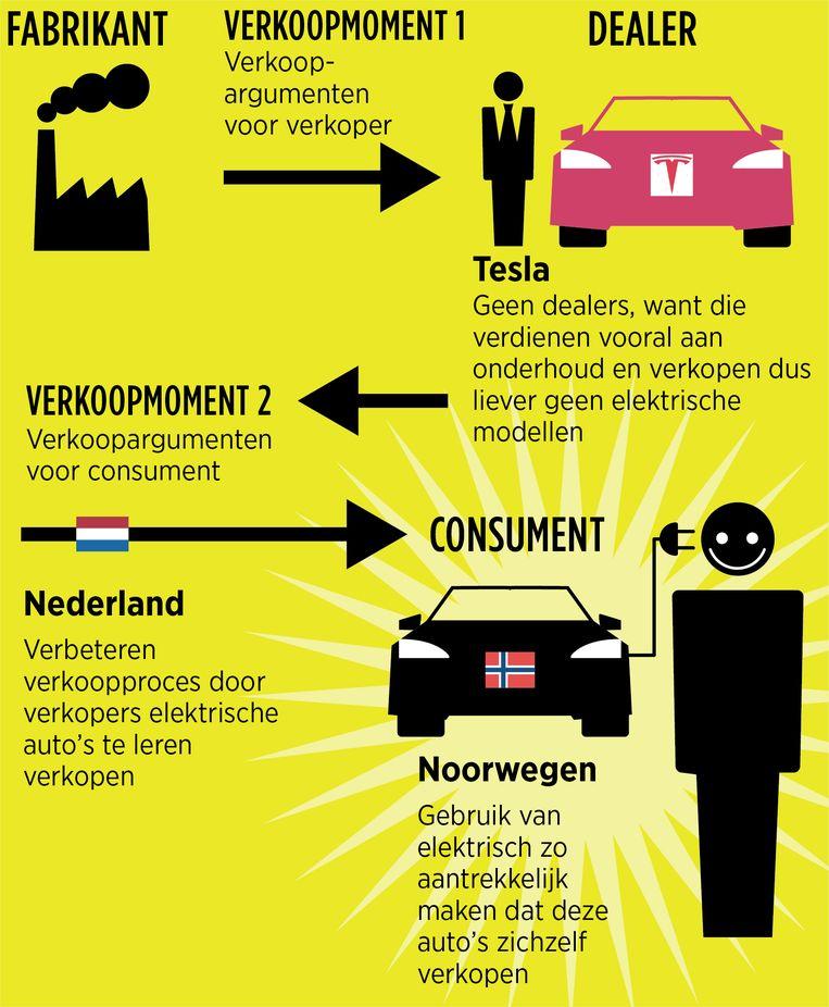 In Noorwegen Weten Ze Wel Hoe Je Elektrisch Rijden Moet Verkopen