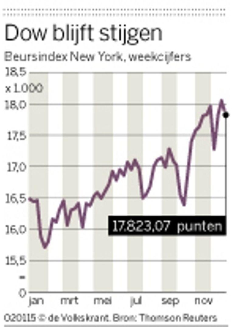 null Beeld VK Graph