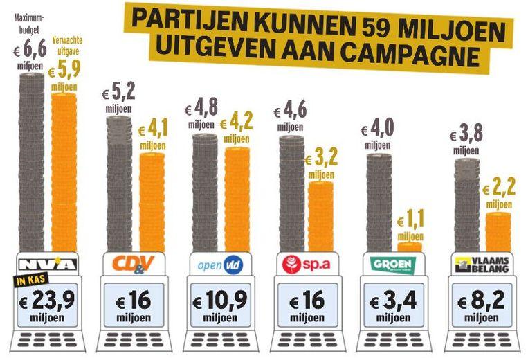 De verwachte uitgaven van de belangrijkste Vlaamse partijen.