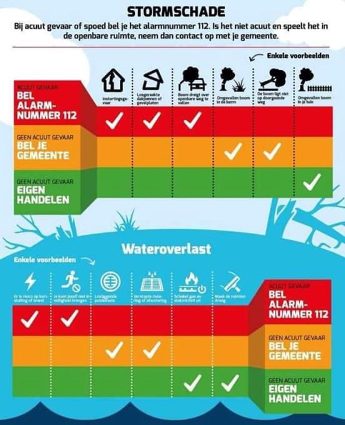 Wat te doen bij stormschade of waterloverlast? Brandweer Twente deelt dit overzicht voor meer informatie.