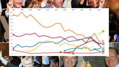 Zeventig jaar verkiezingen in één grafiek: hoe N-VA de rol van CD&V volledig overnam